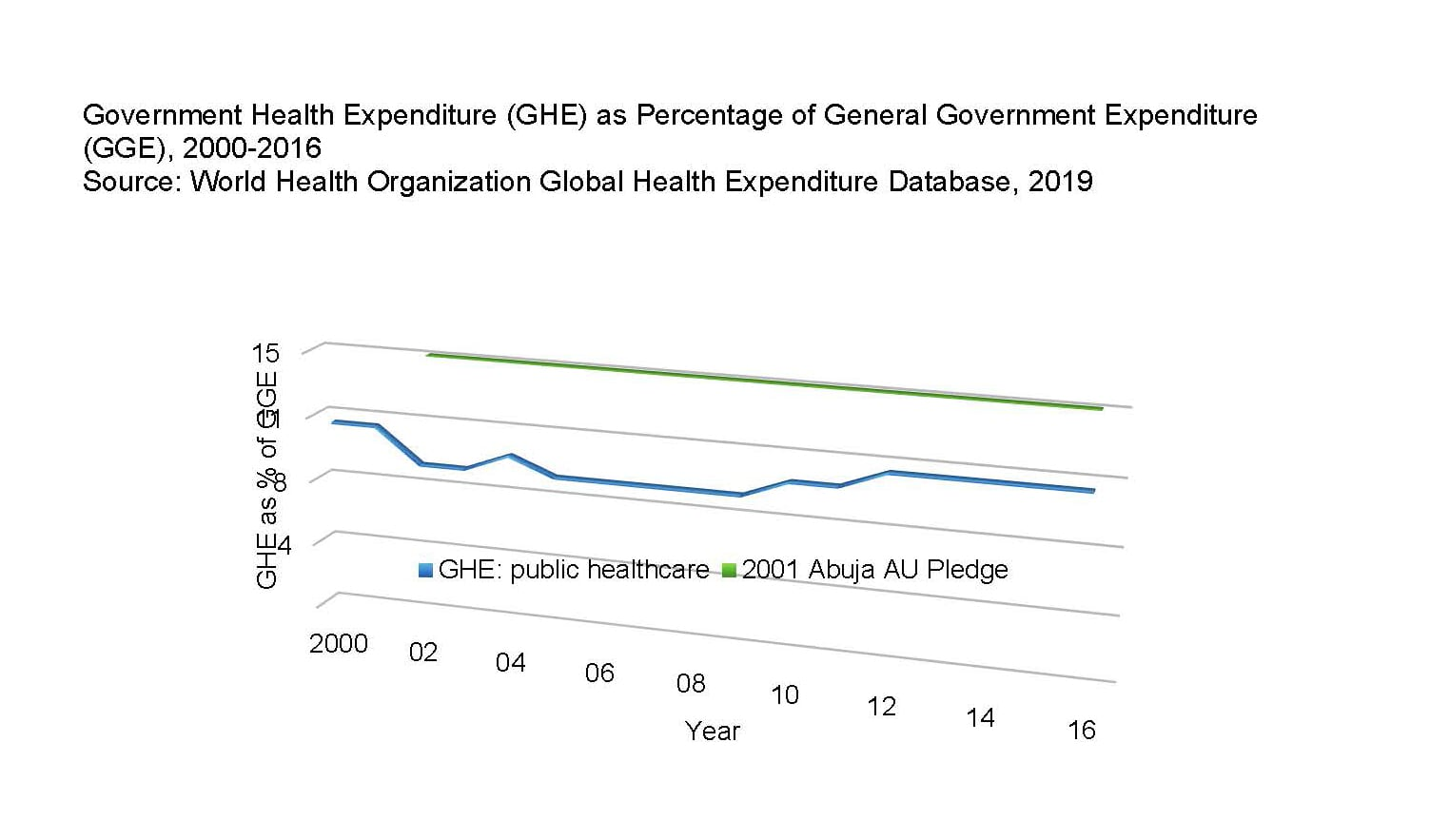 Government Health Expenditure (GHE) as Percentage of General Government Expenditure (GGE), 2000-2016